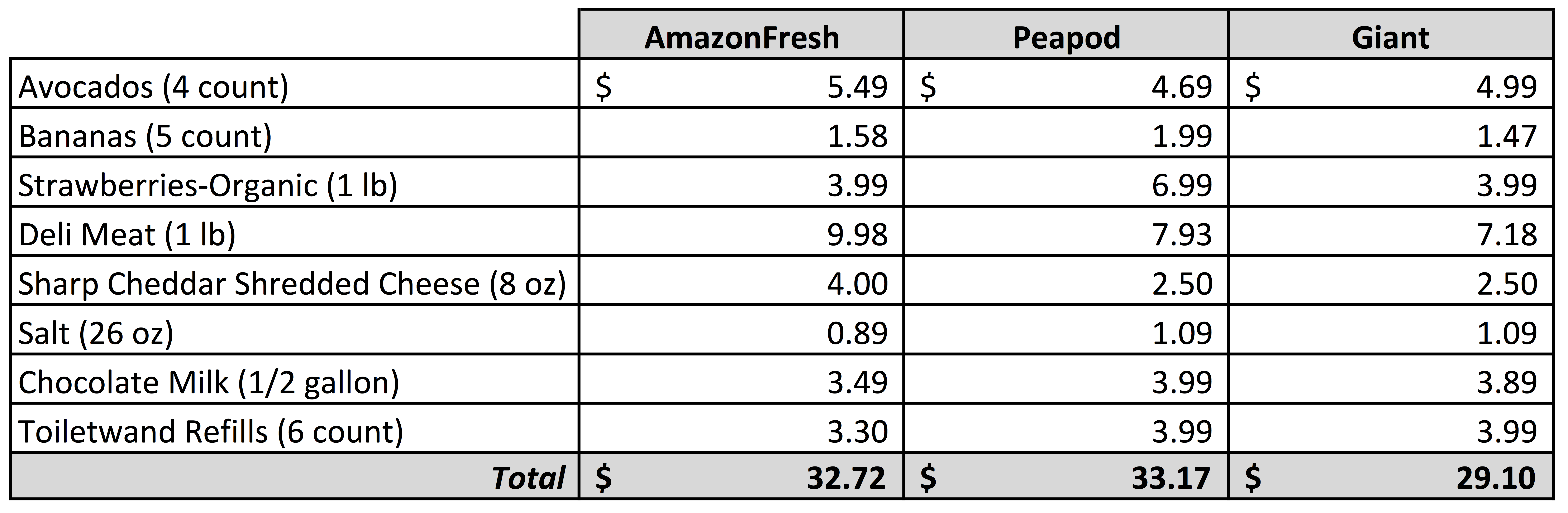 it looks like shopping at the grocery store has an edge over online shopping when it comes to costs even before considering service fees